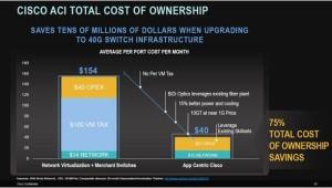 Cisco ACI vs. network virtualization/merchant silcon TCO comparison
