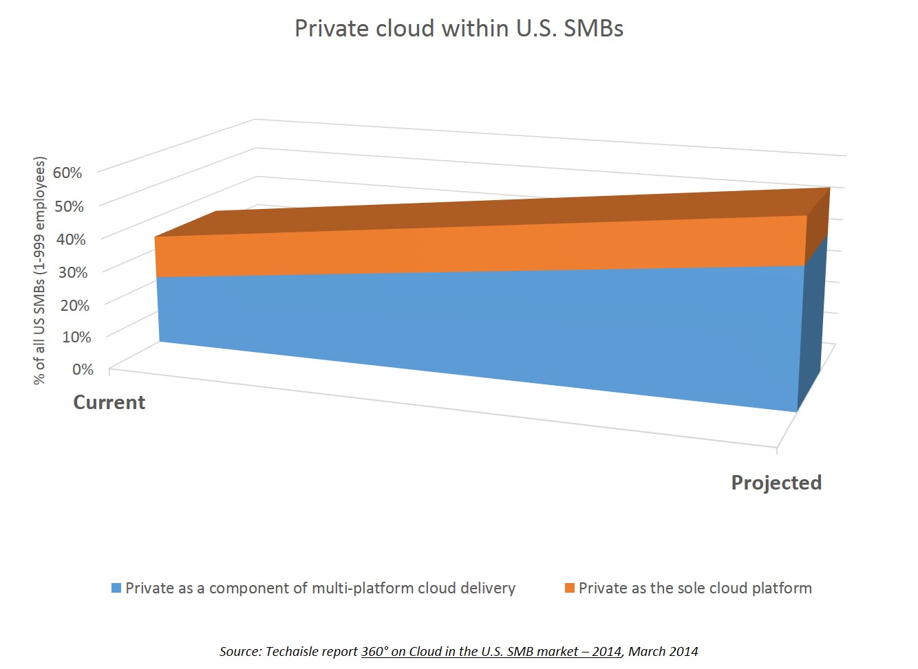 Private cloud in US SMBs for demystifying