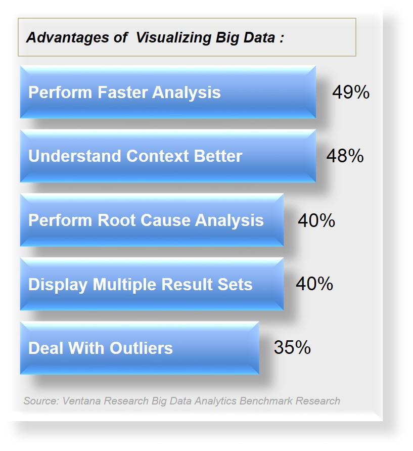 Research from Ventana illustrates key benefits of Big Data visualization