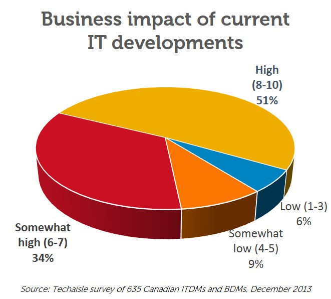 Dell WP pie chart